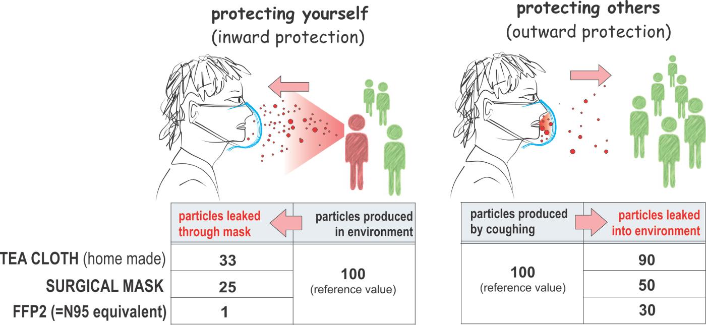 Van der Sande et al, Masks, 2008